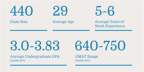 Duke Mba Hiring Stats by Class Profile Daytime Mba Duke S Fuqua School Of Business
