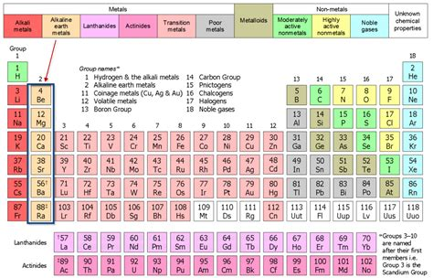 Alkaline Earth Metals Periodic Table Pixshark Com