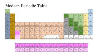 modern periodic table windows 8 apps amp games on
