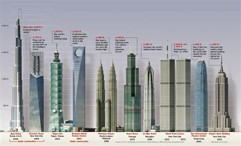 Top 7 Buildings by Top 10 Tallest Buildings In The World
