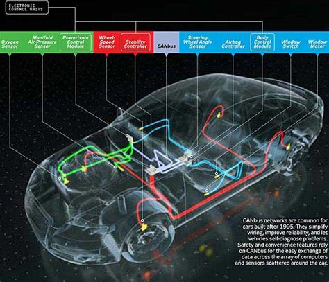 How Connected Car Works How Does The Computer Inside Your Car Work Zentiz