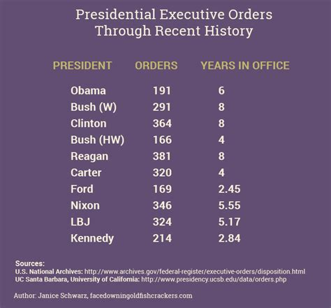 Executive Office Of The President Definition by Angry Political Crap Facedown In Goldfish Crackers