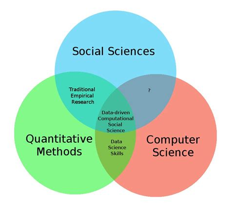 social science 3 data science in business computational social science in