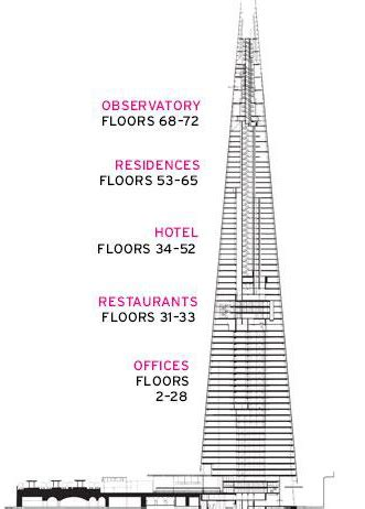 the shard section the shard a quick guide all the info you need on the shard