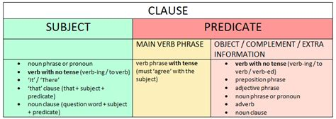 verb pattern propose a sentence in english driverlayer search engine