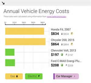 Electric Car Yearly Cost How Much Can You Save With An Electric Vehicle
