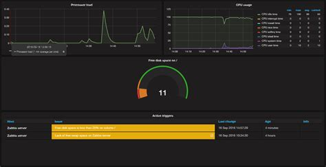 zabbix upgrade tutorial how to install and configure grafana to plot beautiful