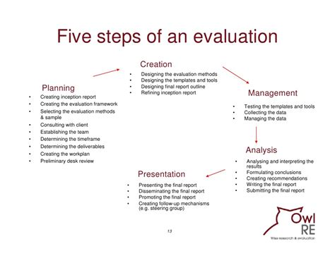 monitoring and evaluation report writing template evaluating communication programmes products and