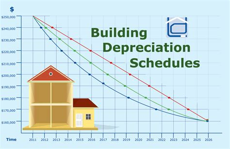 popular depreciation methods to calculate asset value