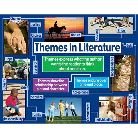 theme in literature powerpoint high school literature themes poster