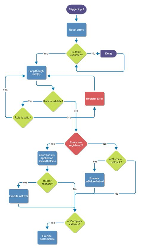 jquery workflow diagram process flow diagram jquery repair wiring scheme