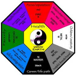 How to use the feng shui bagua map apps directories