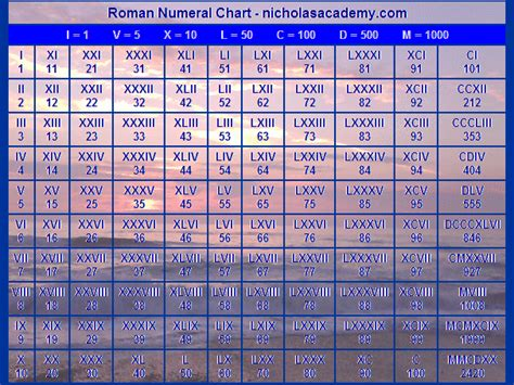 printable roman numbers chart search results for roman numeral chart printable