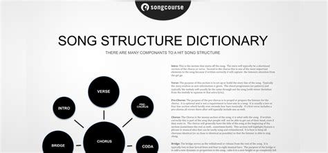 song writing templates image gallery songwriting template