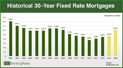 are interest rates going up this year is it a time