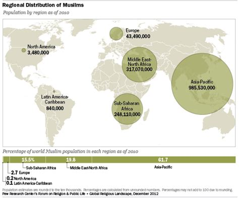 10 facts europes muslim minorities the globalist muslims pew research center