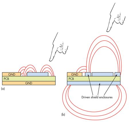 layout and physical guidelines for capacitive sensing capacitive sensors an attractive option for contactless