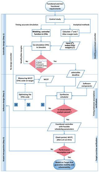 design framework journal article sensors free full text a model driven co design