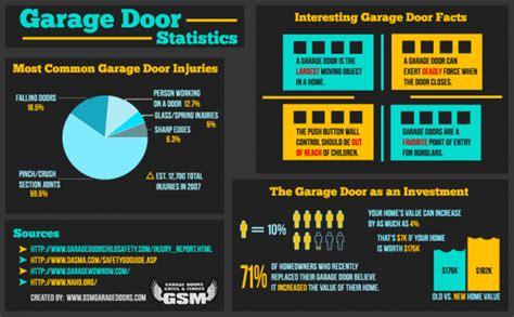 Home Garage Design garage door statistics