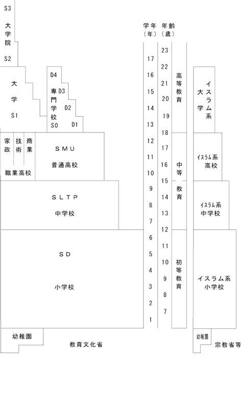 外務省: [ODA] 広報・資料 平成11年度経済協力評価報告書(各論) 第2章特定テーマ別評価 教育・人材開発