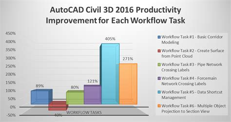 civil 3d workflow productivity part of the work balancing act
