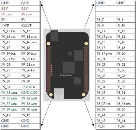 c beaglebone black gpio pinout programming the