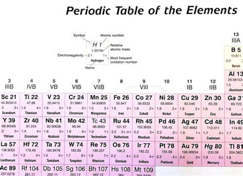 Periodic Table Of Elements Puns by Periodic Table Puns