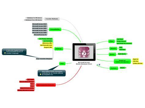 microsoft access mobile microsoft access mobile database client mind map biggerplate