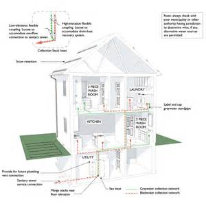 make your house quot alternative water ready quot cmhc