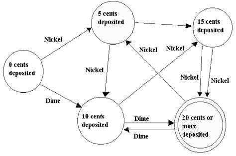 finite state diagram simple exle of a genuine finite state machine