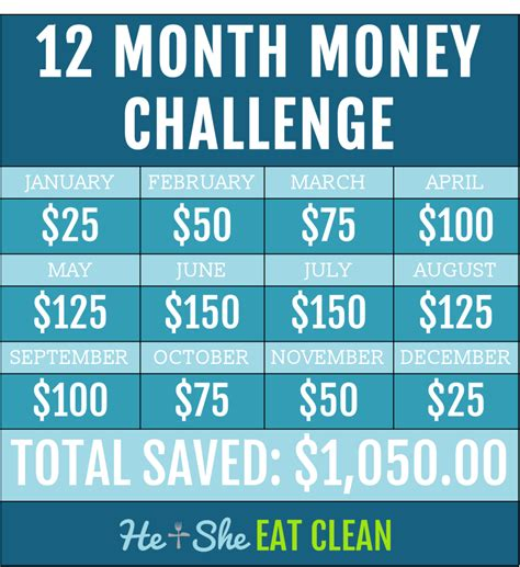 not one dollar more how to save 3 000 to 30 000 buying your next home completely new 2018 edition books 12 month money challenge he she eat clean healthy