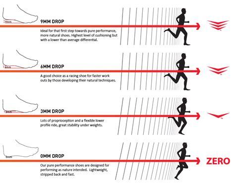 running shoe heel drop heel toe drop chart running diagram