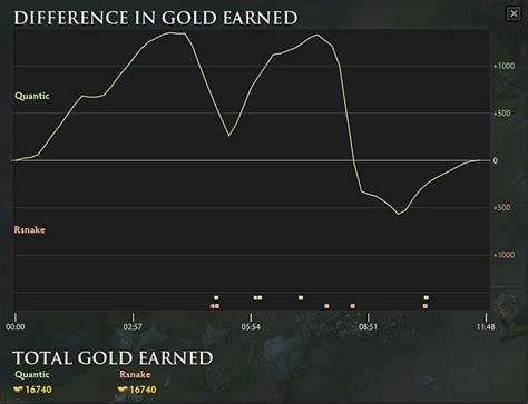 Mba From Middle Tier Vs Top Tier by Dota 2 News Rattlesnake Eliminates Quantic From The