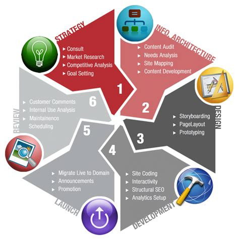 website design life cycle web development cycle development cycle 2 5 how can