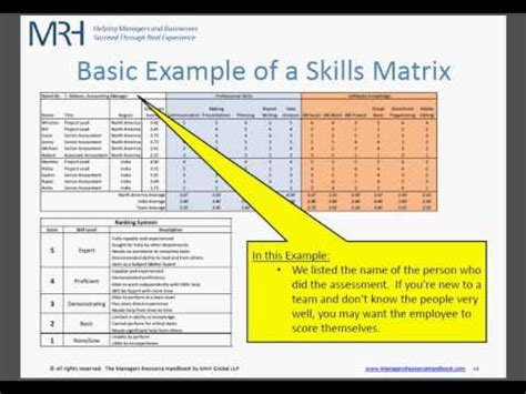 Mba Team Skills Matrix by How To Make A Skills Matrix For Your Team