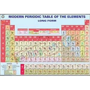 Form Periodic Table by Modern Periodic Table Of The Elements Form Chart