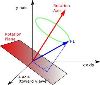 maths euler to quaternion exles quaternion for beginner mathematics stack exchange