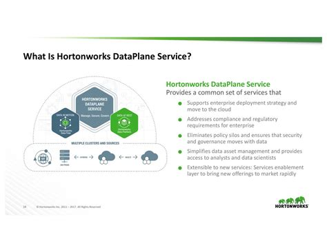 enterprise cloud security and governance efficiently set data protection and privacy principles books hortonworks 2017 q3 results earnings call slides