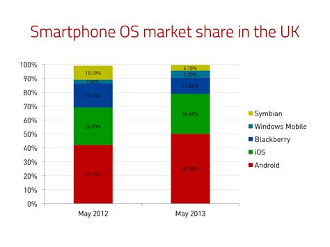 usage pattern analysis of smartphones mobile platform usage analysis code effective