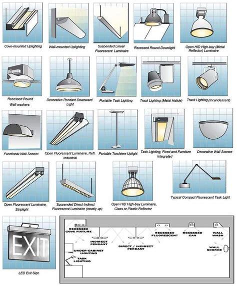 Type Of Lighting Fixtures Inspiration New Types Of Lighting Fixtures Amazing Remodel With New Types Of Lighting Fixtures