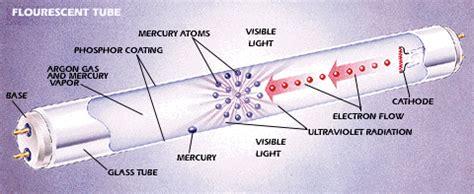 how do fluorescent light bulbs work fluorescent lighting how does a fluorescent light bulb