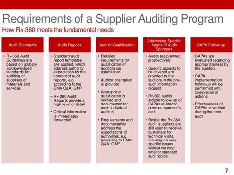 supplier audit plan template rx 360 audit programs and bsi sep15