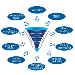 Plan Online marketing plan for online success seoskylimit