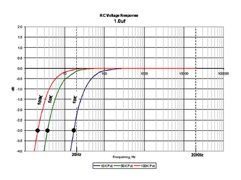 capacitor log graph capacitor frequency response chart 28 images my capacitor isn t say it isn t so on board