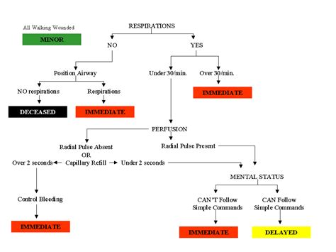 start triage flowchart start triage flowchart