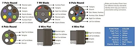 7 Way Flat Trailer Wiring Diagram