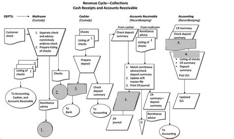 sales and collection cycle flowchart solved below is a flowchart of a portion of the revenue c