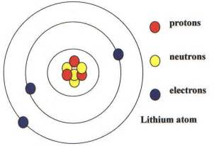Number Of Protons Neutrons And Electrons In Lithium Bubl Chemical