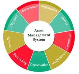 Asset Management Handle Your Finances Better With Software Asset Management