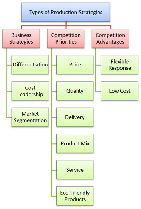 Types Of Production Systems Mba by What Are Different Types Of Production Strategies